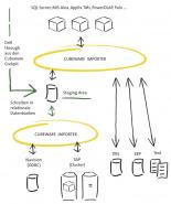 Cubeware Importer schafft eine saubere Datenbasis für Ad-hoc- und relationales Reporting.