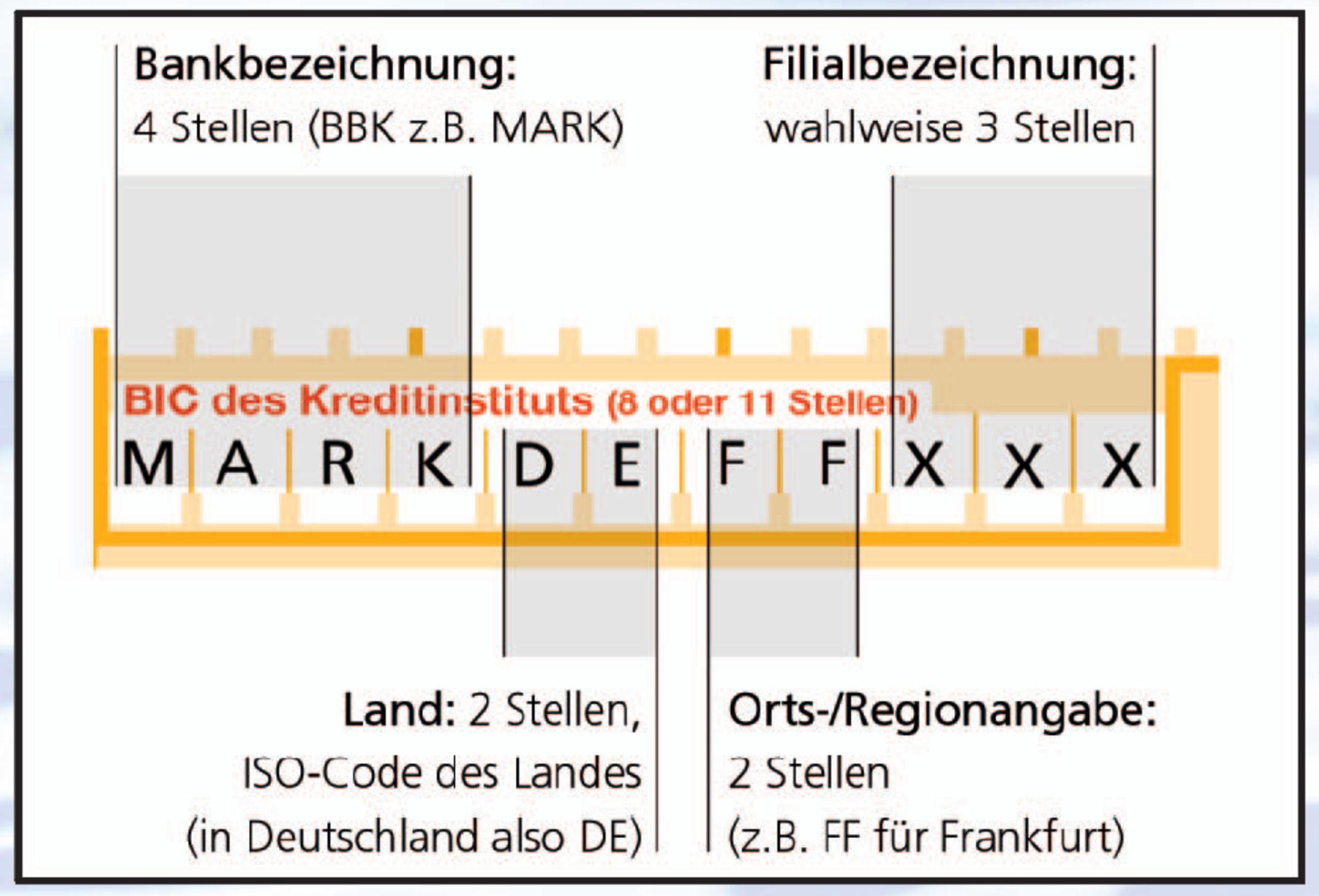 Beispiel BIC (Bank Identifier Code)