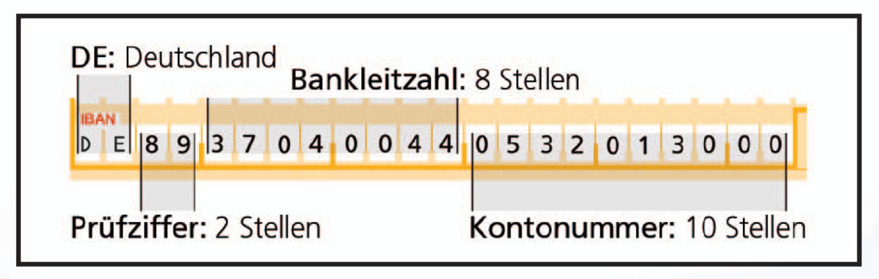 Beispiel IBAN (International Bank Account Number)