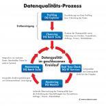 Uniserv - Datenqualitäts-Prozess