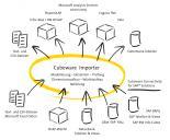 Cubeware Importer - Einsatzgebiet