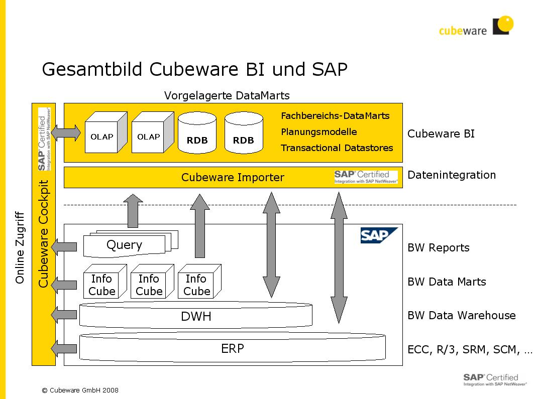 Cubeware BI und SAP
