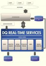 Uniserv Data Quality Real Time Services