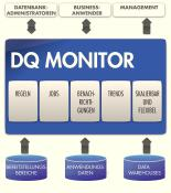 Data Quality Monitor / Uniserv