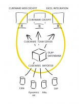 Cubeware Business Intelligence