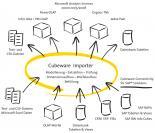 Cubeware Importer / Schaubild