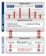 Objektschichten SAP-Umgebung