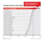 """Infografik """"Verfolgte Ziele des CRM-Projekts"""""""