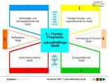 6-Punkte-Programm Pirmasens
