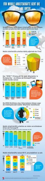 iPass Mobile Workforce Report Q2/2013 - Grafik