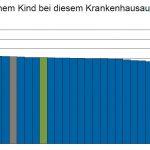 Zufriedene Eltern loben Versorgung ihrer Kinder im Städtischen Krankenhaus Pirmasens<br /><h5>Städtisches Krankenhaus Pirmasens | Pressemitteilung vom 21. Feb. 2017</h5>